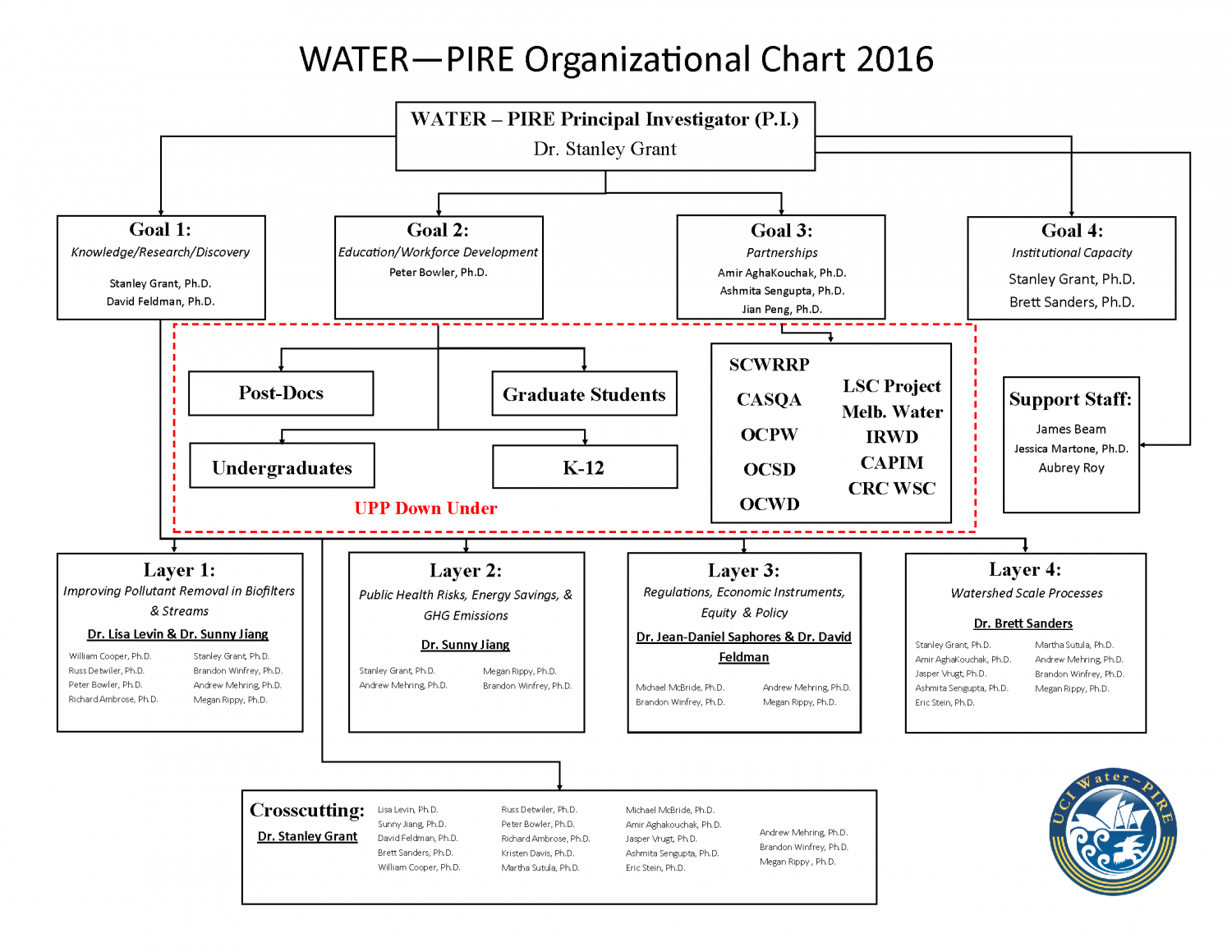 pire-org-chart-updated-09122016